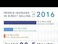 Bisnis Direct Selling Makin Diminati Banyak Orang, Berikut Fakta dan Datanya!