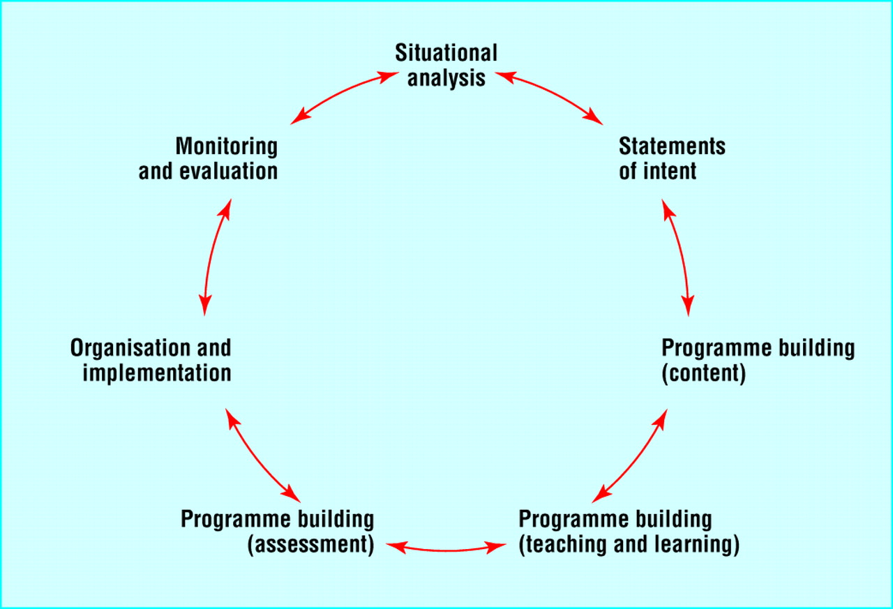Developing the Curriculum, 6th Edition