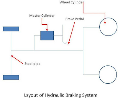 Hydraulic Braking System : Brake Types