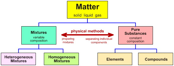 state the relationship between atoms and elements are both matter