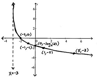 OpenAlgebra.com: graphing