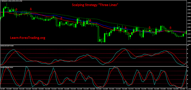 "Scalping Strategy ""Three Lines"""