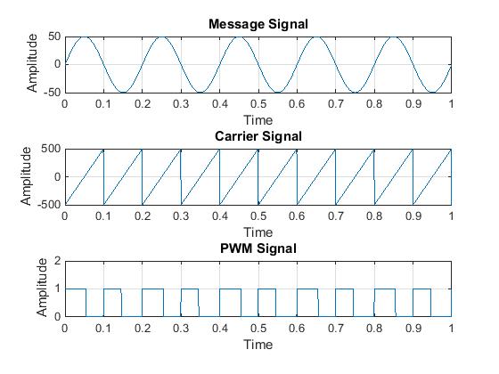 Pulse Width Modulation (PWM) Using MATLAB - Wide Media News