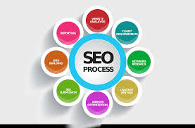 On page seo techniques, types of seo