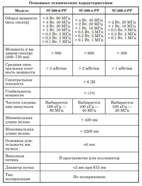 Технические характеристики лазеров Fianium
