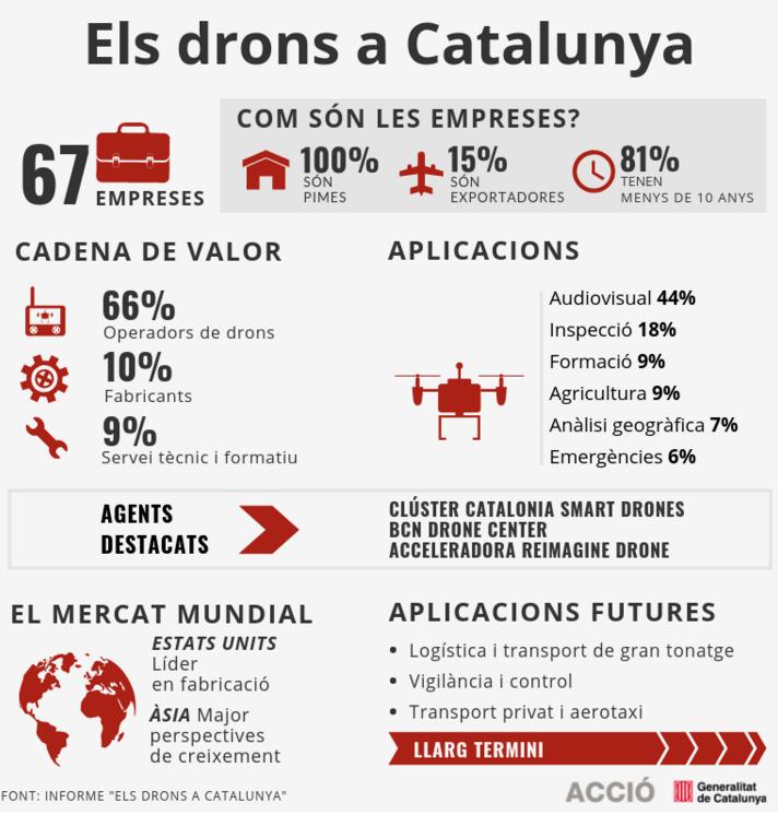 los drones en Cataluña