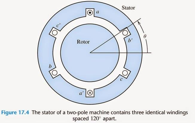 Three Phase And Single Phase Induction Motors Electrical Motor