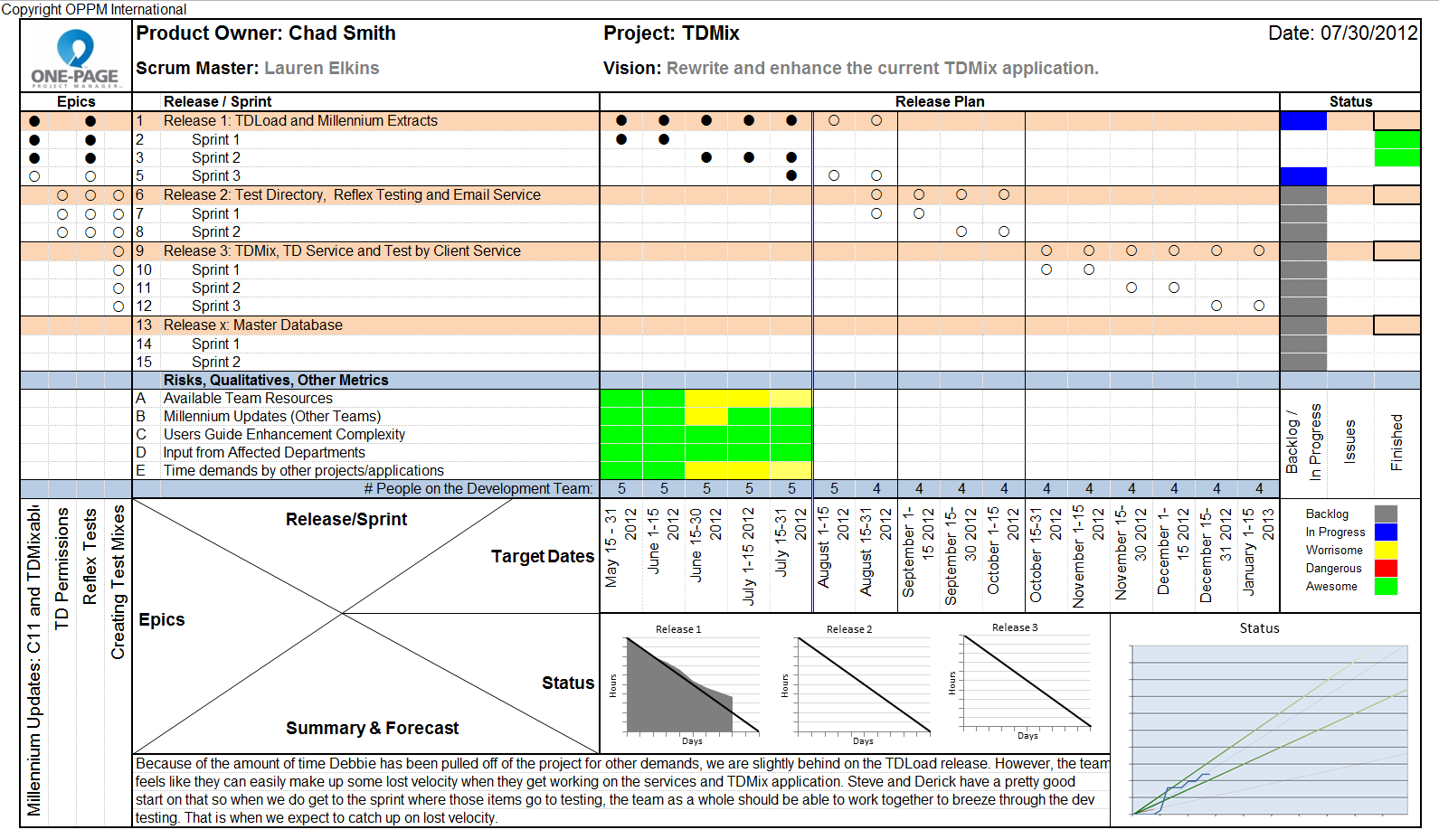 Project Management Dashboard Excel Template Free Download Templates One Page