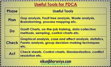 Useful Tools for PDCA Cycle