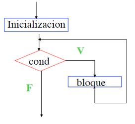 Aprendiendo Java Con Mosley Estructuras De Control Iterativas
