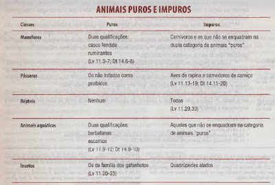 animais puros impuros