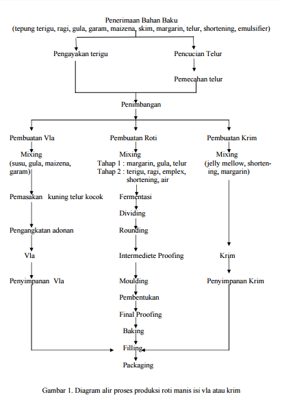 Penentuan Titik Kendali Kritis (CCP) Pada Proses Produksi Roti