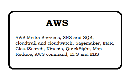 AWS Tutorial Terminology page 2