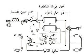 الفرامل الهوائية Air Brakes ,معلومات عن الفرامل الهوائية,ميكانيكا السيارات, شرح اجزاء السيارة, معلومات عن اجزاء السيارة, ميكانيكا