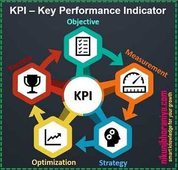 KPIs - Lean Tools | Lean Manufacturing