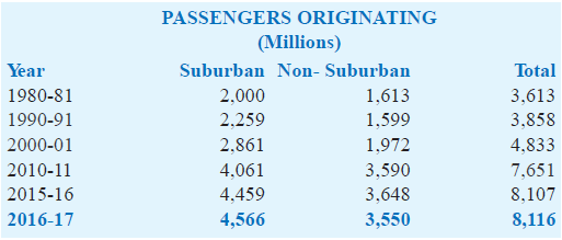 number of passengers originating in india 2016 2017