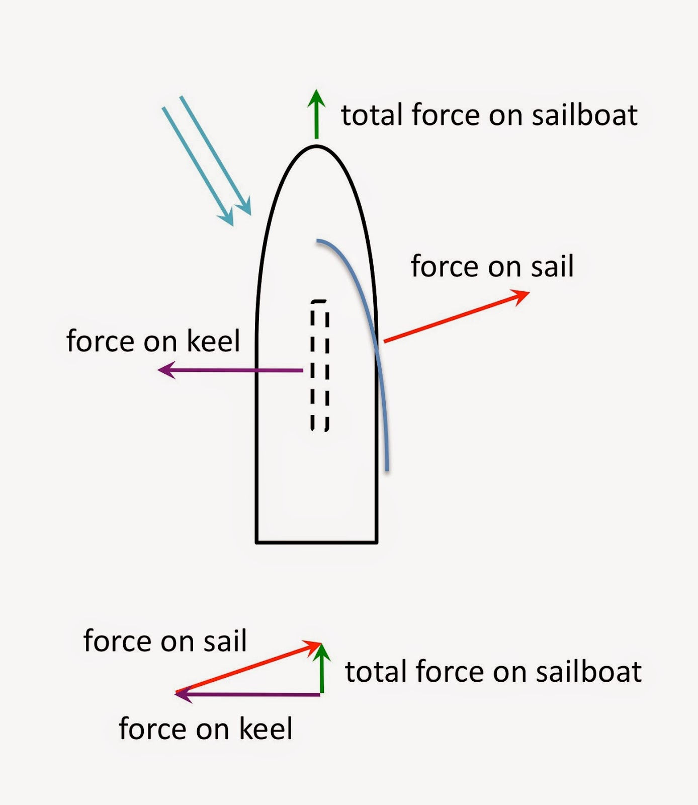 forces acting on a sailboat cancel each other such that the total force  moves the sailboat forward  the downward pointing keel is outlined by the  dashed