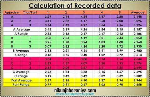 Calculation of recorded data