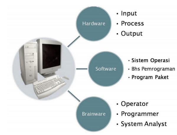 Konsep Dasar Operasi Komputer