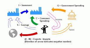 Perhitungan Pendapatan Nasional - Ilmu Ekonomi ID