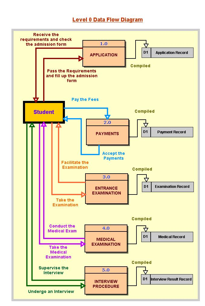 Enrollment System ER Diagram