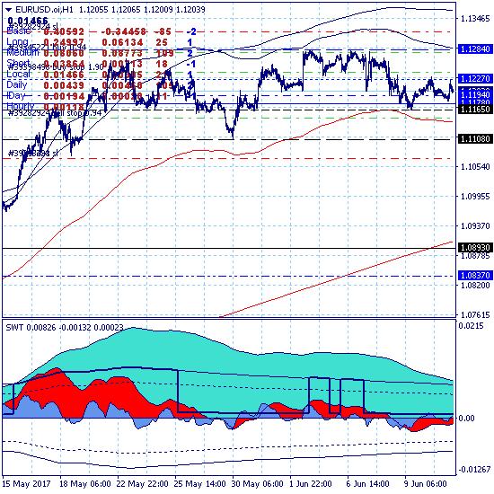 Евро перешел к восходящей коррекции в ключевом канале 1.1165-1.1227