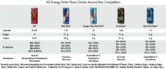 Xs Energy Drink Comparison