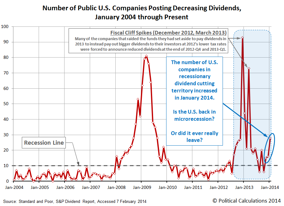 Number of Publicly-Traded U.S. Companies Decreasing Dividends, January 2004 through January 2014