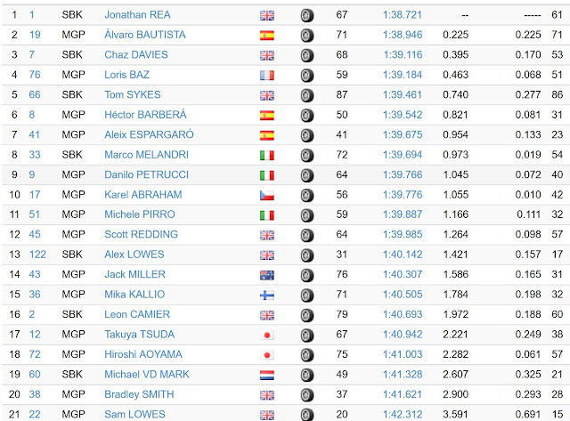 Hasil Lengkap Tes Privat MotoGP dan Superbike di Jerez 2016 (Final)