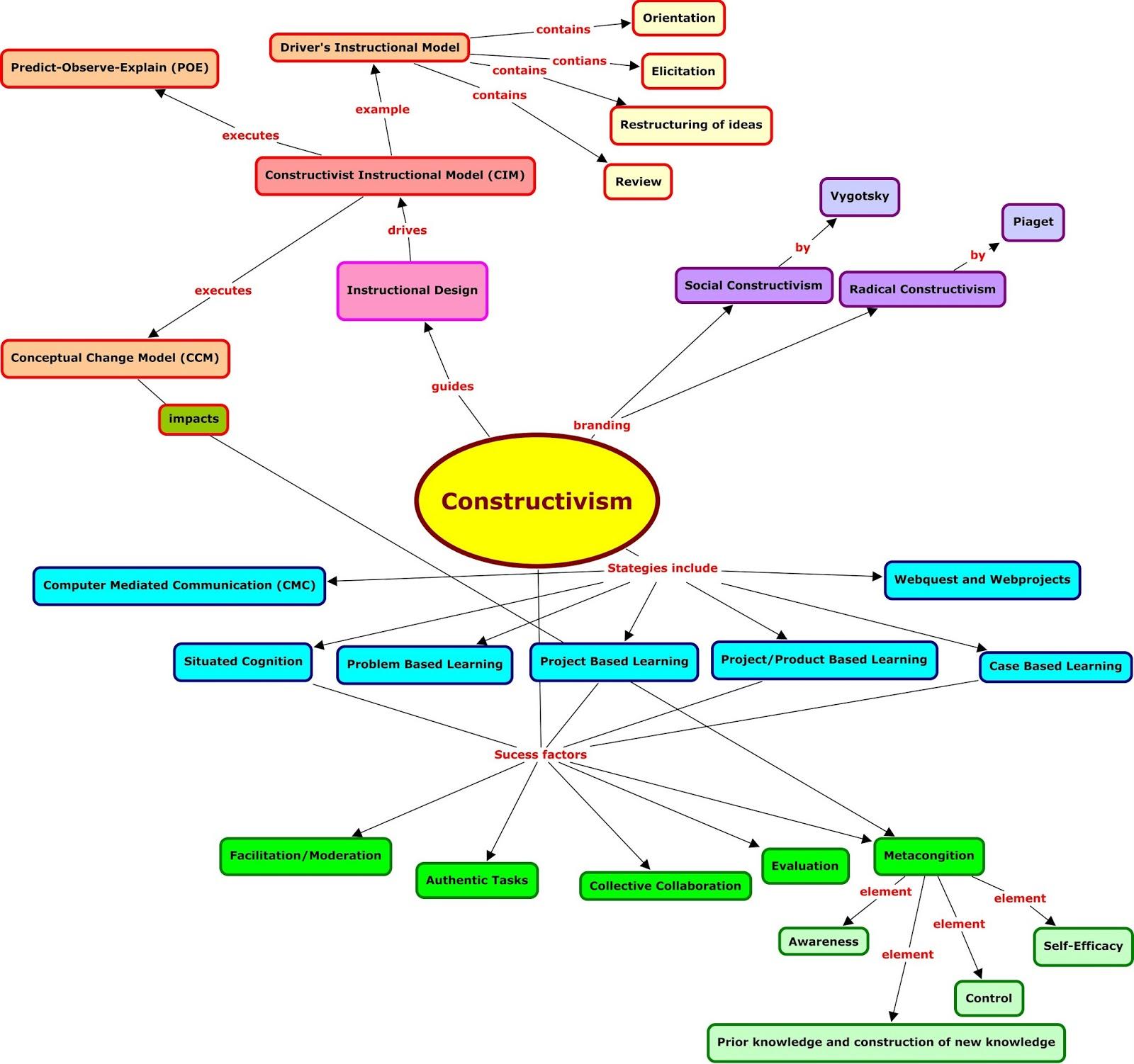Educ1049-Blog assignment : Social constructivism (concept ...