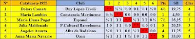 Clasificación según sorteo del XII Campeonato Femenino de Cataluña 1955