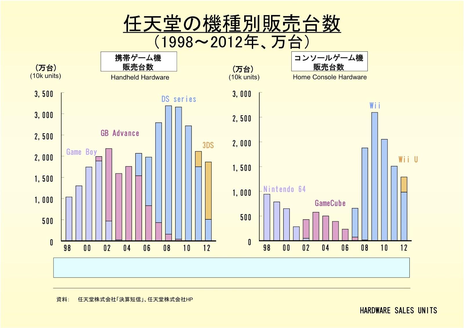 任天堂株式会社の機種別販売台数