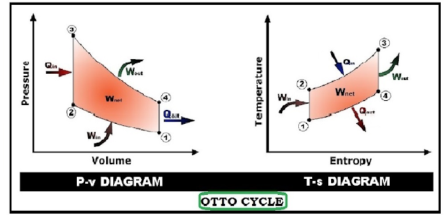 otto-cycle