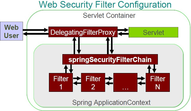Spring Security Filter Configuration
