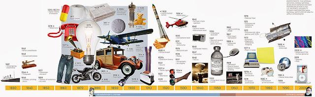 Risultati immagini per tecnologia storia marchis cronologia