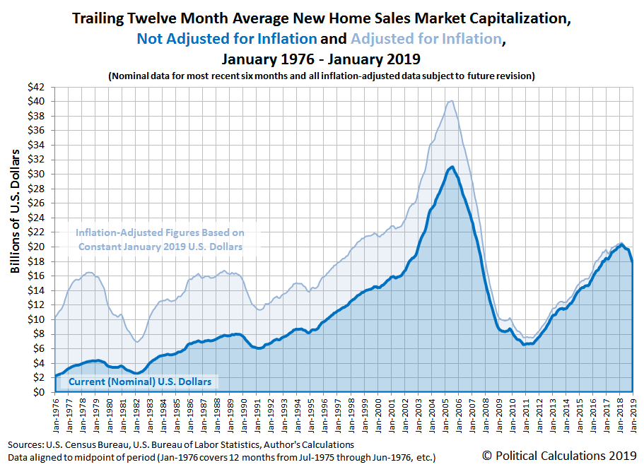 Trailing Twelve Month Average New Home Sales Market Capitalization, January 1976 through January 2019