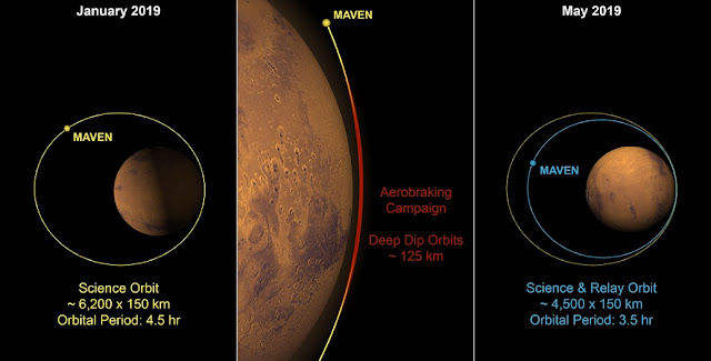 "Aerobraking plan for MAVEN. (left) Current MAVEN orbit around Mars: 6,200 kilometers (~3,850 miles) at highest altitude, and an orbit period of about 4.5 hours. (center) Aerobraking process: MAVEN performs a series of ""deep dip"" orbits approaching to within about 125 kilometers (~78 miles) of Mars at lowest altitude, causing drag from the atmosphere to slow down the spacecraft. Over roughly 360 orbits spanning 2.5 months, this technique reduces the spacecraft's altitude to about 4,500 kilometers (~2,800 miles) and its orbit period to about 3.5 hours. (right) Post-aerobraking orbit, with reduced altitude and shorter orbit period. Credits: NASA's Scientific Visualization Studio/Kel Elkins and Dan Gallagher"