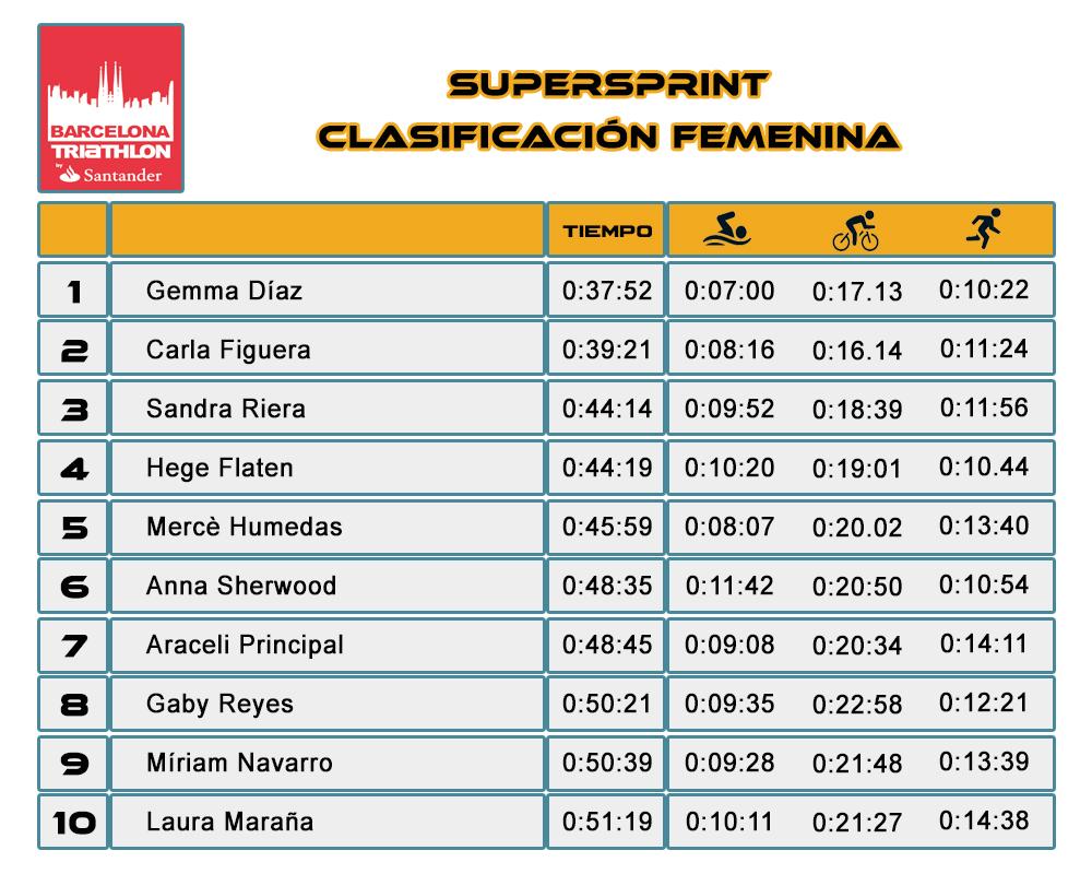 Clasificación Femenina SuperSprint Barcelona Triathlon Barcelona