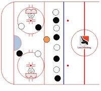 Ressource gratuite regroupant trucs, conseils, vidéo et exercices pour joueurs et entraîneurs de hockey
