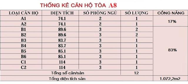 Thống kê chi tiết số lượng căn hộ tòa A8 An Bình City
