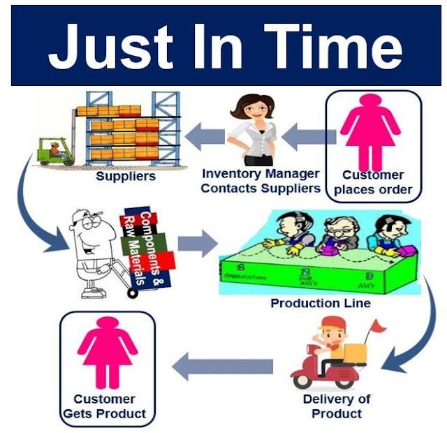 Giảm tồn kho, giảm lãng phí và đáp ứng đúng nhu cầu khách hàng bằng hệ thống JIT (Just In Time)