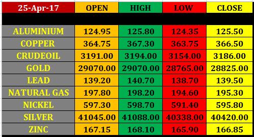 26 april mcx commodity intraday pivot levels commodity