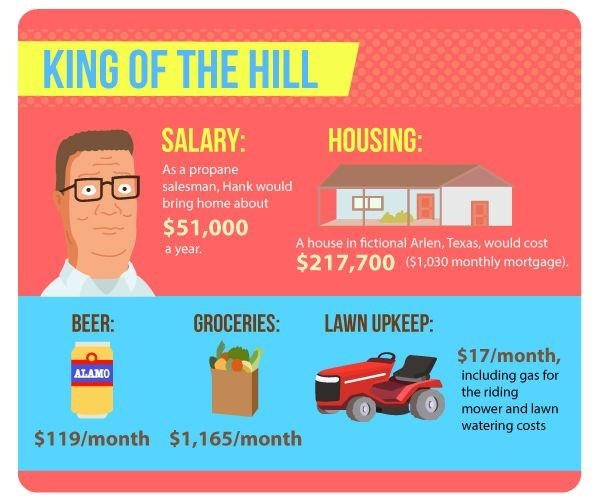 The cost of living like your favourite sitcom family - King of the Hill