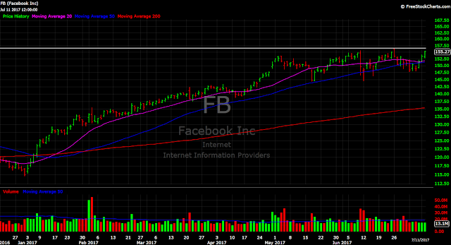 Facebook FB Stock Price Chart