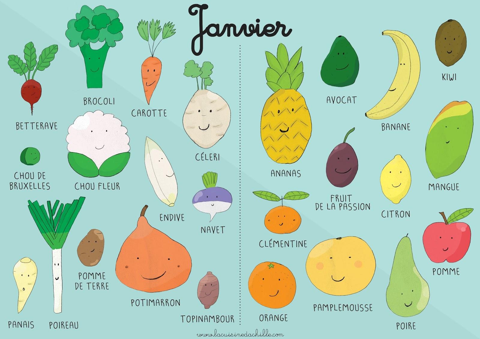 Calendrier Fruits Legumes.Calendrier Fruits Et Legumes Janvier La Cuisine D Achille