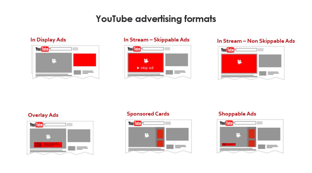 Video Marketing Services, YouTube Advertising, YouTube SEO, Reserved Ads on YouTube–By Omkara Marketing Services