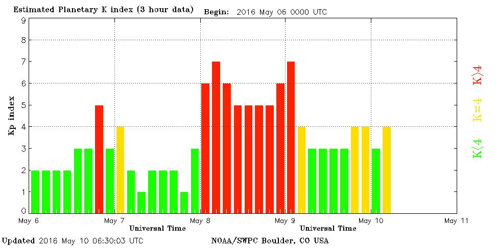 Poziom zaburzeń ziemskiego pola magnetycznego w skali globalnej. Widocznych 9 epizodów ze stanem burzy magnetycznej, w tym dwa z silną burzą kategorii G3, trzy z umiarkowaną G2 i cztery ze słabą G1. Indeks Kp osiągnąwszy w maksimum 7 jednostek uczynił tę burzę drugą w roku, która osiąga status silnej po wydarzeniu z 6-7 marca, ale za sprawą długo utrzymującego się południowego skierowania pola magnetycznego wiatru słonecznego burza ta okazała się silniejszą od marcowej, rozciągnęła się bowiem na czas 27 godzin. (SWPC)