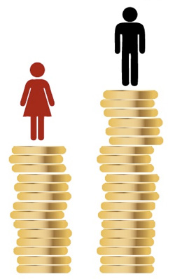 men women unequal pay  another year, another several million dollars lost to the gender pay gap on april 8 we once again recognize equal pay day, the symbolic date when women's wages catch up to men's from the previous yeari know my calendar says 2014, but i'm having trouble believing it the mad.