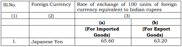 India Customs Exchange Rate Notification w.e.f. 7th September 2018