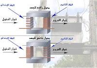 مبدأ عمل المحول الكهربائي في الفيزياء